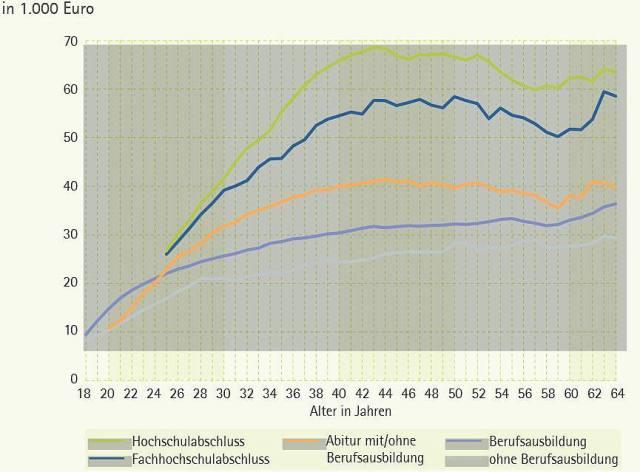 Durchschnittliche-Brutto-Jahresentgelte-nach-Lebensalter-und-hoechstem-Bildungsabschluss